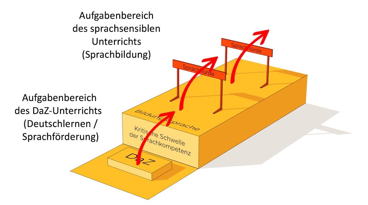 Situation von DaZ-Lernern