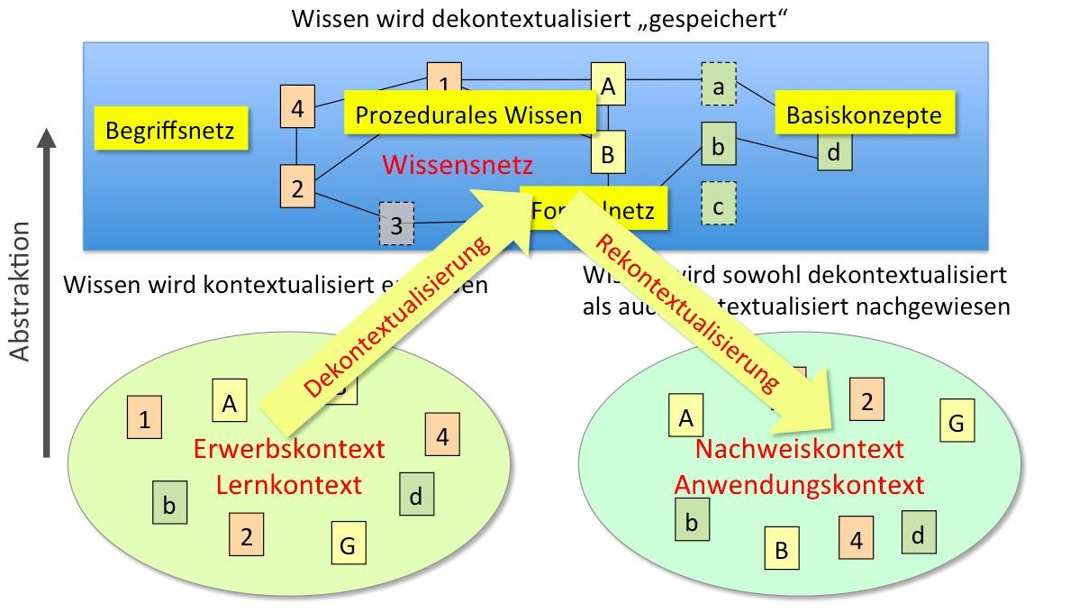 Kontextualisierung, Dekontextualisierung und Rekontextualisierung