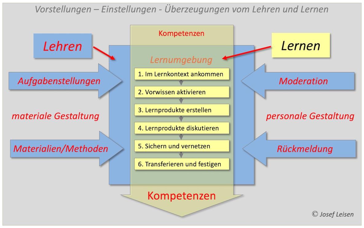 Ein Lehr-Lern-Modell