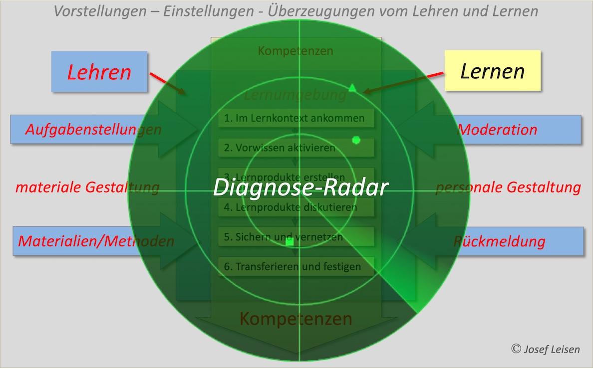 Der mitlaufende Diagnoseradar