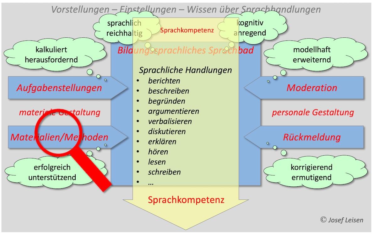Methoden-Werkzeuge zur Steuerung von Sprachlernprozessen