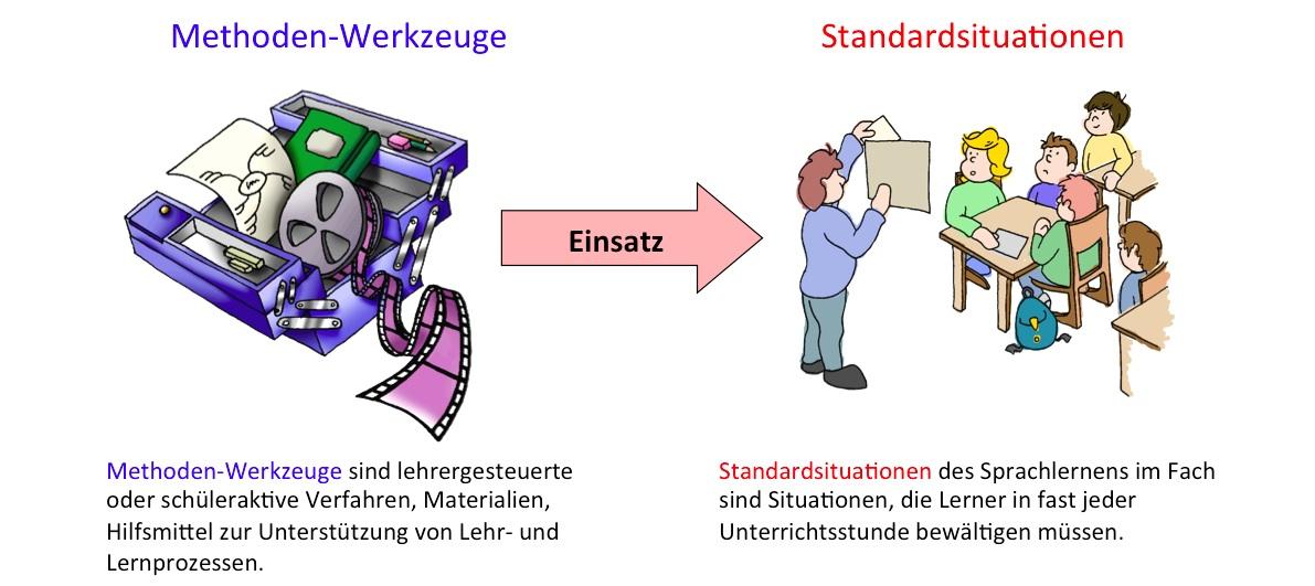 Methoden-Werkzeuge und Standardsituationen