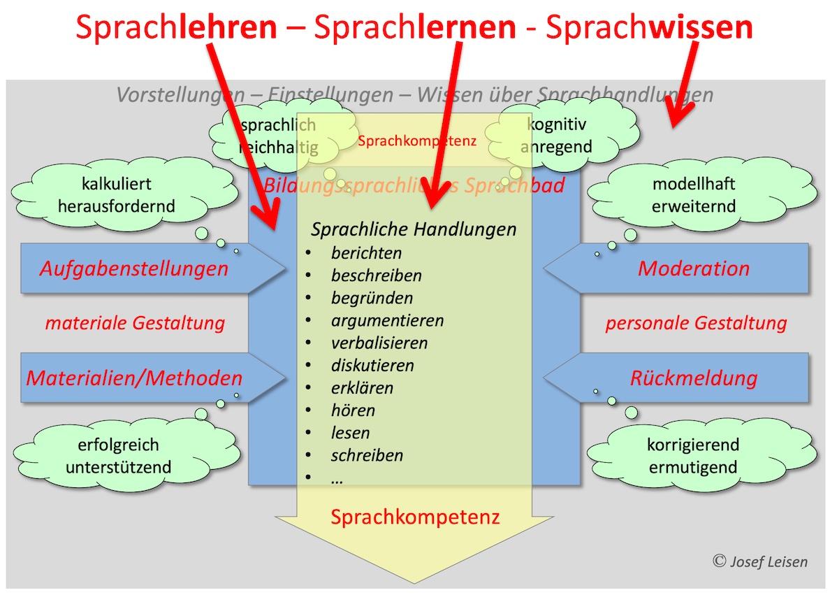 Sprachlehren-Sprachlernen-Sprachtheorie
